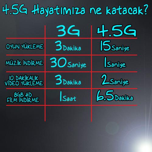 4.5Ghiz